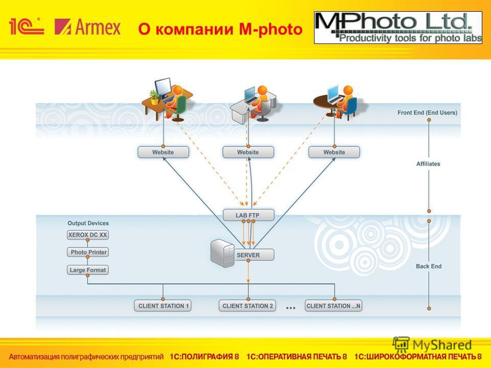 О компании M-photo