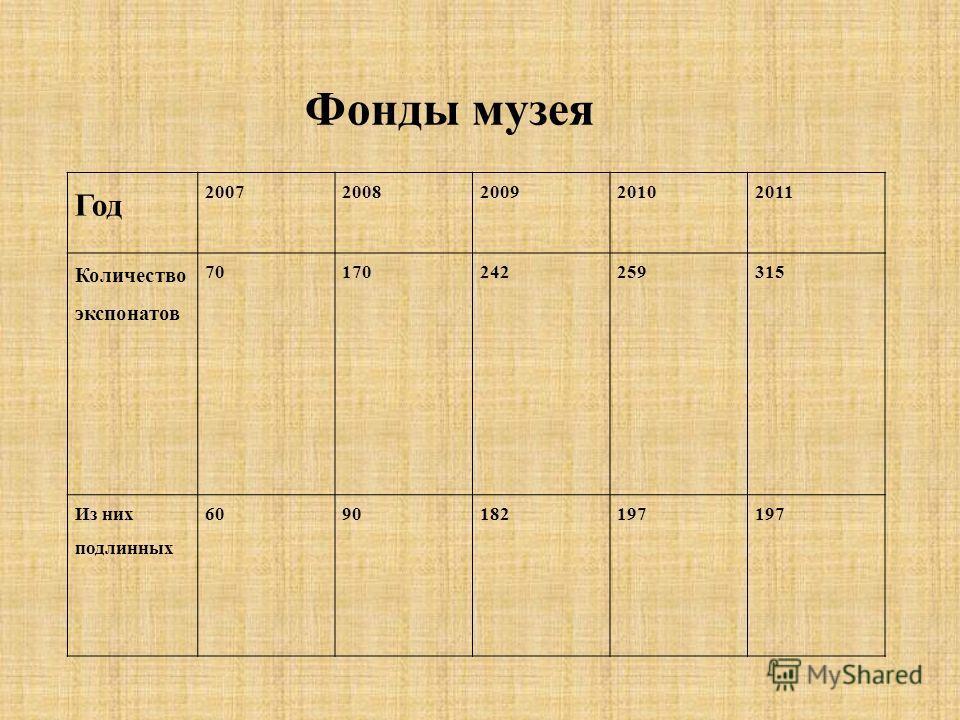Год 20072008200920102011 Количество экспонатов 70170242259315 Из них подлинных 6090182197 Фонды музея