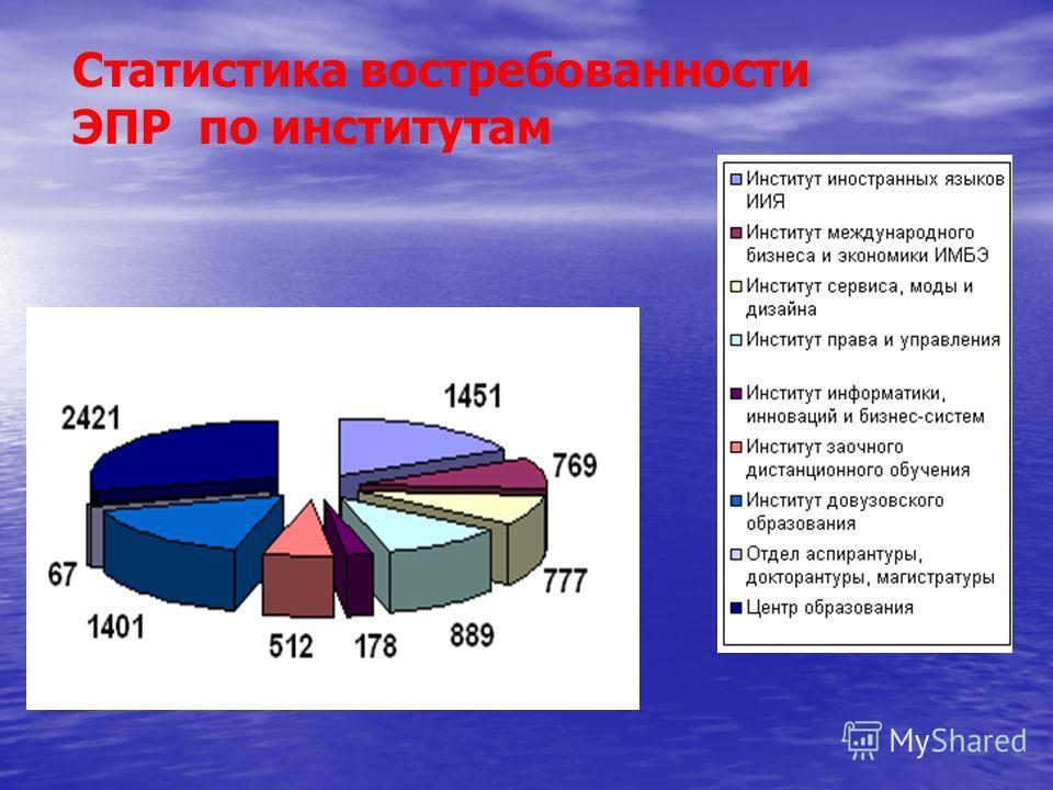 Статистика востребованности ЭПР по институтам