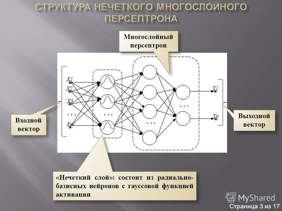 «Нечеткий слой»: состоит из радиально- базисных нейронов с гауссовой функцией активации Многослойный персептрон Многослойный персептрон Входной вектор Выходной вектор Страница 3 из 17