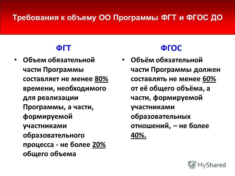 ФГТ Объем обязательной части Программы составляет не менее 80% времени, необходимого для реализации Программы, а части, формируемой участниками образо
