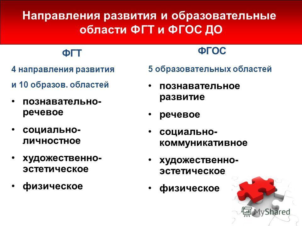 ФГТ 4 направления развития и 10 образов. областей познавательно- речевое социально- личностное художественно- эстетическое физическое ФГОС 5 образоват