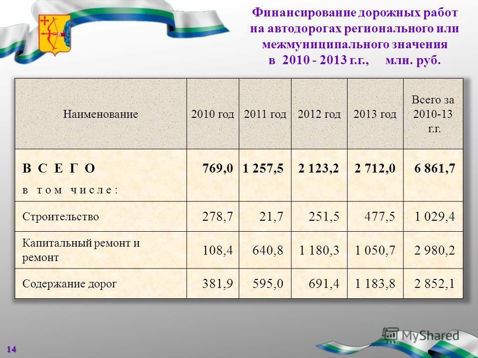 Финансирование дорожных работ на автодорогах регионального или межмуниципального значения в 2010 - 2013 г.г., млн. руб.14