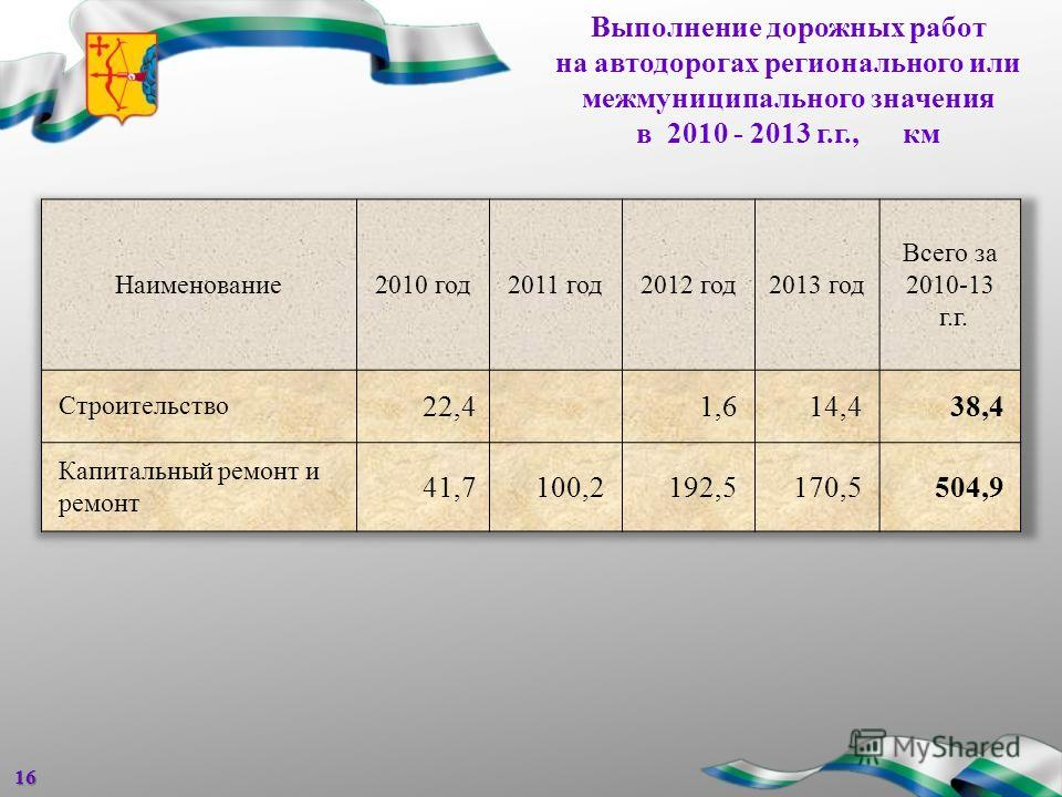 Выполнение дорожных работ на автодорогах регионального или межмуниципального значения в 2010 - 2013 г.г., км16