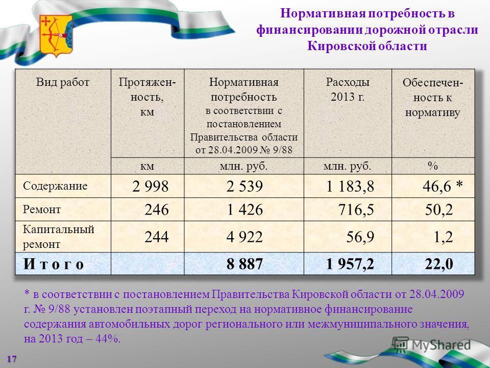 Нормативная потребность в финансировании дорожной отрасли Кировской области17 * в соответствии с постановлением Правительства Кировской области от 28.04.2009 г. 9/88 установлен поэтапный переход на нормативное финансирование содержания автомобильных