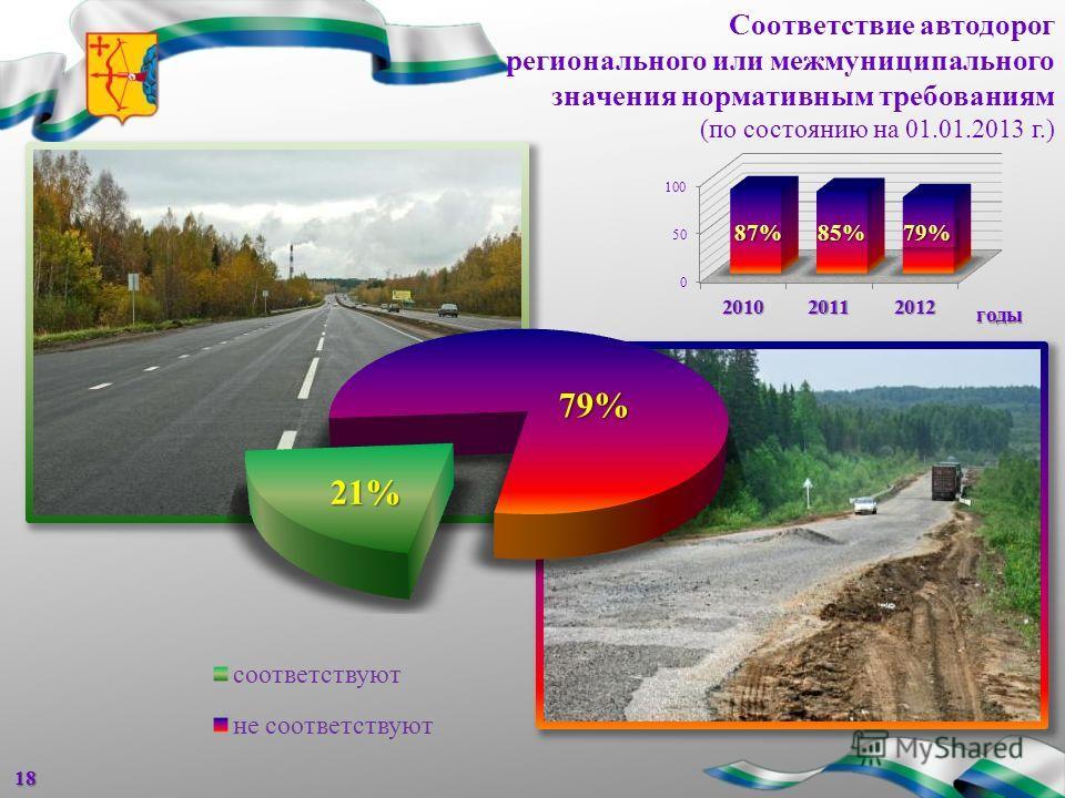 Соответствие автодорог регионального или межмуниципального значения нормативным требованиям (по состоянию на 01.01.2013 г.)18 годы