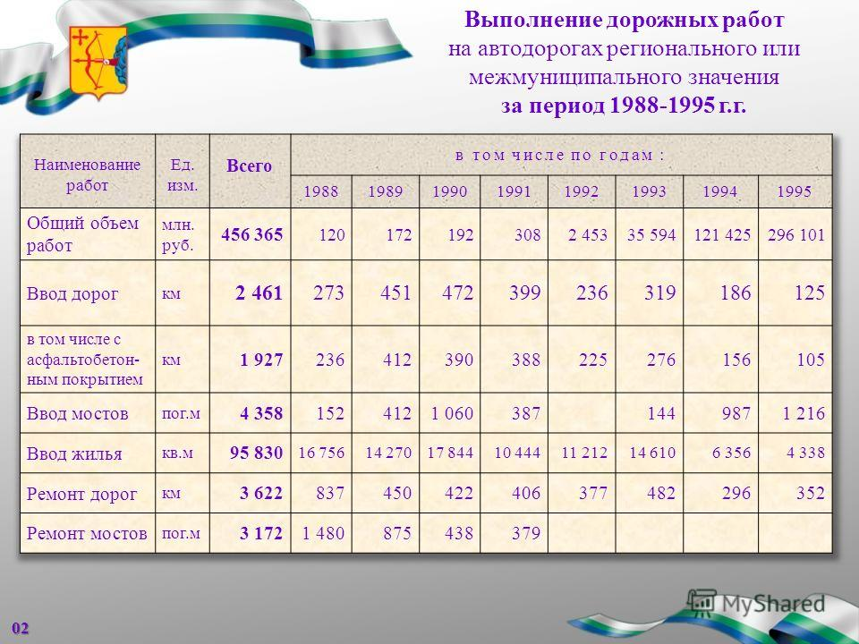 Выполнение дорожных работ на автодорогах регионального или межмуниципального значения за период 1988-1995 г.г.02