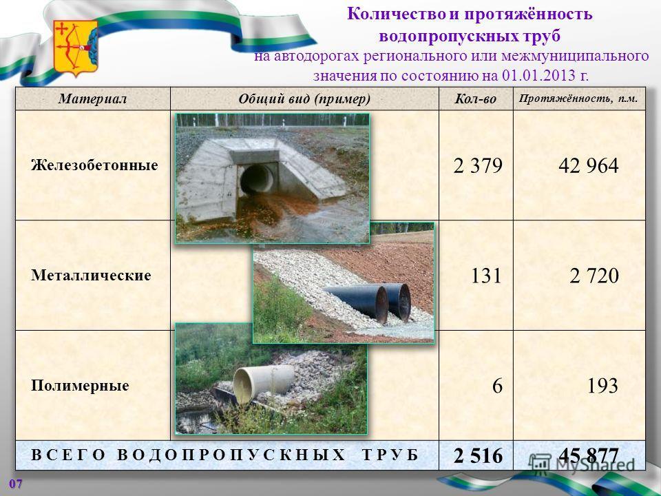 Количество и протяжённость водопропускных труб07 на автодорогах регионального или межмуниципального значения по состоянию на 01.01.2013 г.