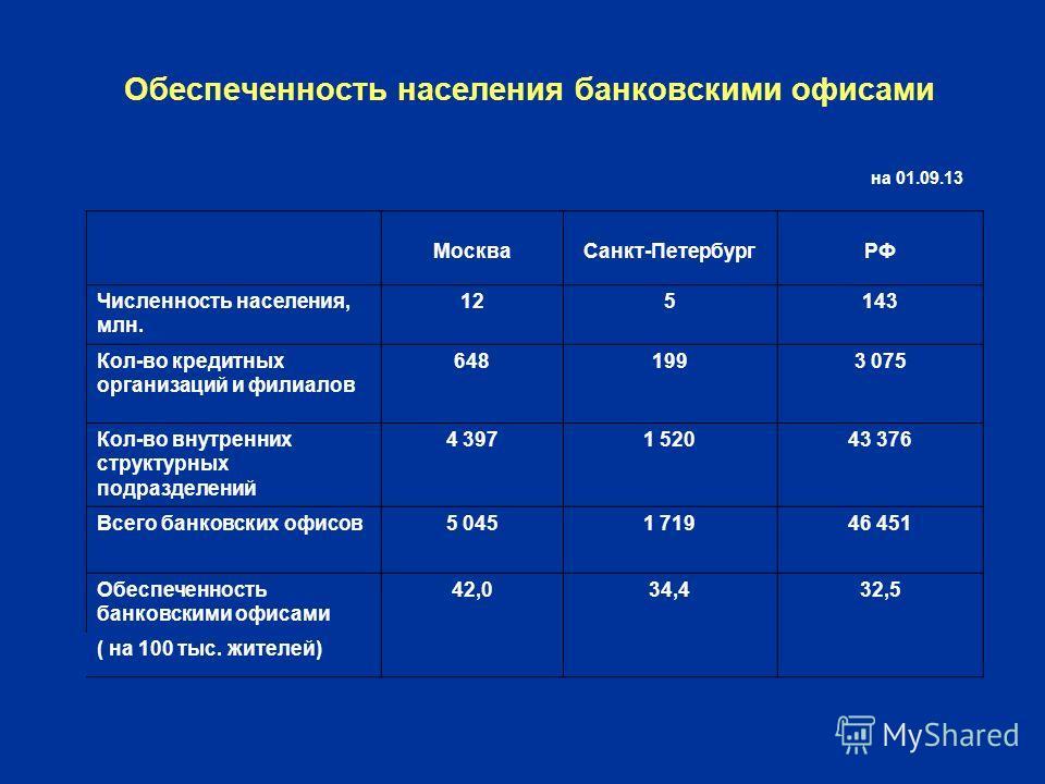 Обеспеченность населения банковскими офисами МоскваСанкт-ПетербургРФ Численность населения, млн. 125143 Кол-во кредитных организаций и филиалов 6481993 075 Кол-во внутренних структурных подразделений 4 3971 52043 376 Всего банковских офисов5 0451 719