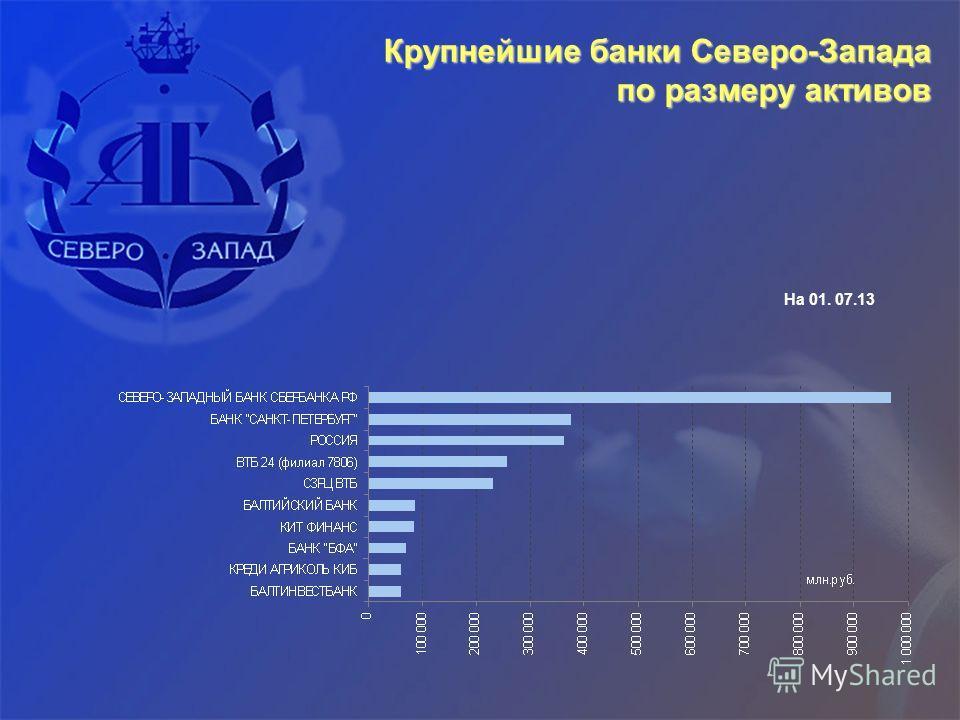 Крупнейшие банки Северо-Запада по размеру активов На 01. 07.13