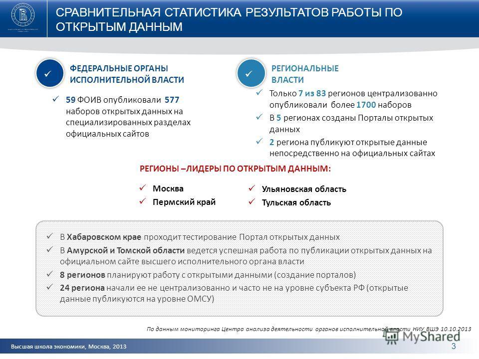 Высшая школа экономики, Москва, 2013 3 СРАВНИТЕЛЬНАЯ СТАТИСТИКА РЕЗУЛЬТАТОВ РАБОТЫ ПО ОТКРЫТЫМ ДАННЫМ 59 ФОИВ опубликовали 577 наборов открытых данных на специализированных разделах официальных сайтов Только 7 из 83 регионов централизованно опубликов