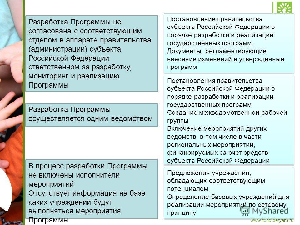 www.fond-detyam.ru Разработка Программы не согласована с соответствующим отделом в аппарате правительства (администрации) субъекта Российской Федерации ответственном за разработку, мониторинг и реализацию Программы Постановление правительства субъект