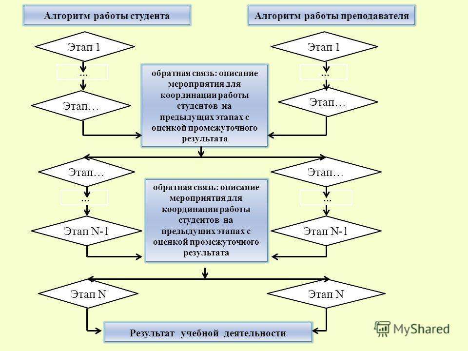обратная связь: описание мероприятия для координации работы студентов на предыдущих этапах с оценкой промежуточного результата Этап 1 Этап… Этап N-1 Этап… Этап N Результат учебной деятельности Этап 1.... Алгоритм работы студентаАлгоритм работы препод