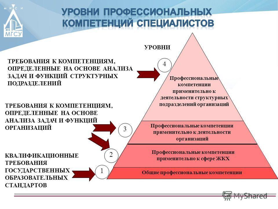 ТРЕБОВАНИЯ К КОМПЕТЕНЦИЯМ, ОПРЕДЕЛЕННЫЕ НА ОСНОВЕ АНАЛИЗА ЗАДАЧ И ФУНКЦИЙ СТРУКТУРНЫХ ПОДРАЗДЕЛЕНИЙ 4 Профессиональные компетенции применительно к деятельности структурных подразделений организаций КВАЛИФИКАЦИОННЫЕ ТРЕБОВАНИЯ ГОСУДАРСТВЕННЫХ ОБРАЗОВА