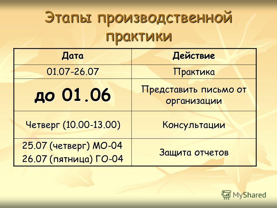 Этапы производственной практики ДатаДействие 01.07-26.07Практика до 01.06 Представить письмо от организации Четверг (10.00-13.00) Консультации 25.07 (четверг) МО-04 26.07 (пятница) ГО-04 Защита отчетов