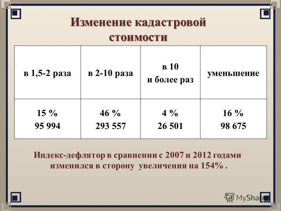 7 в 1,5-2 разав 2-10 раза в 10 и более раз уменьшение 15 % 95 994 46 % 293 557 4 % 26 501 16 % 98 675 Индекс-дефлятор в сравнении с 2007 и 2012 годами изменился в сторону увеличения на 154%.