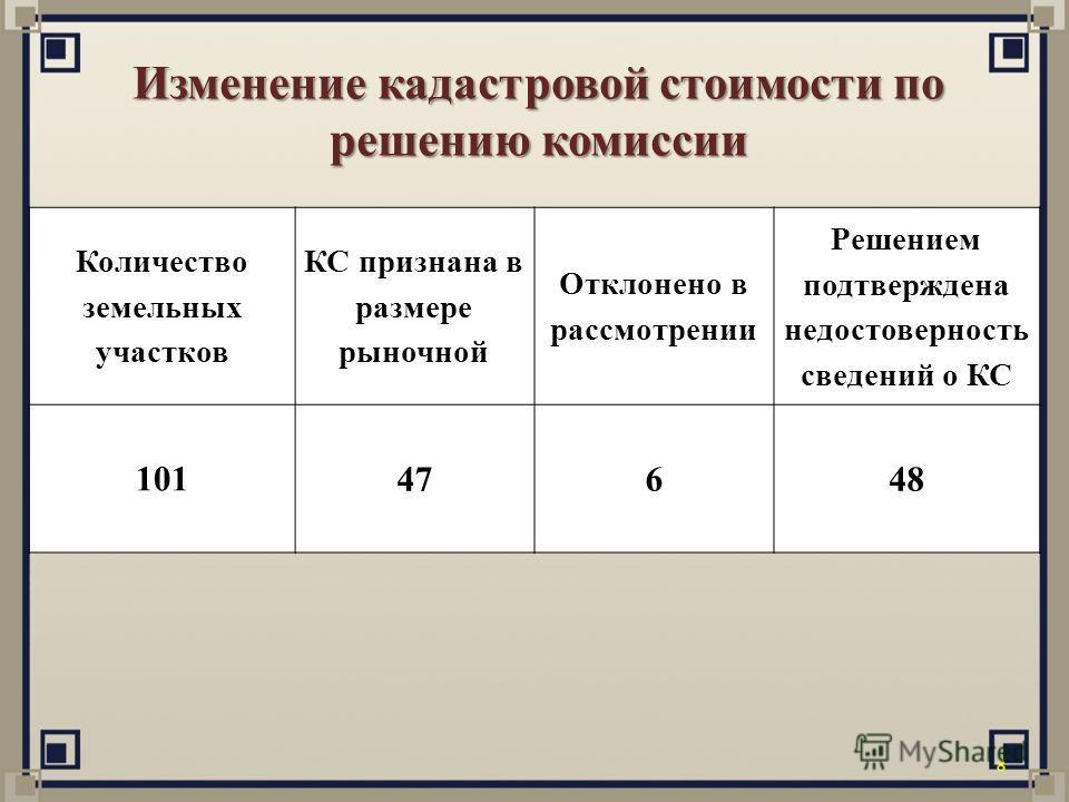 Изменение кадастровой стоимости по решению комиссии 8 Количество земельных участков КС признана в размере рыночной Отклонено в рассмотрении Решением подтверждена недостоверность сведений о КС 101 47648