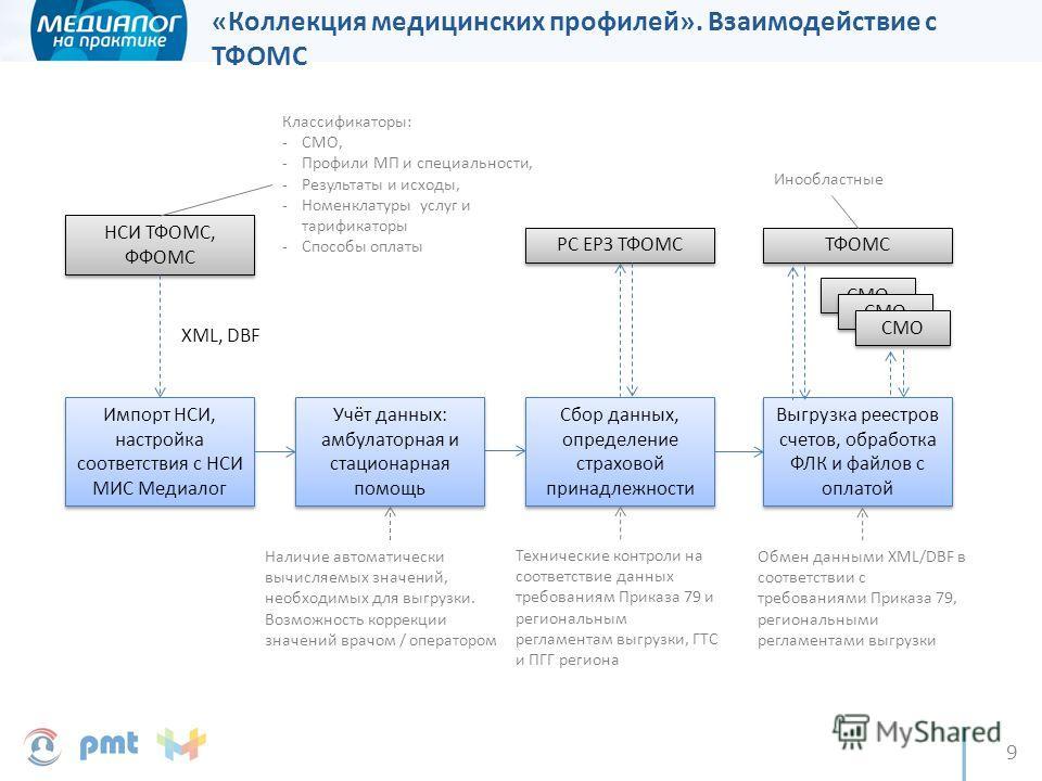 9 Импорт НСИ, настройка соответствия с НСИ МИС Медиалог НСИ ТФОМС, ФФОМС Классификаторы: -СМО, -Профили МП и специальности, -Результаты и исходы, -Номенклатуры услуг и тарификаторы -Способы оплаты XML, DBF Учёт данных: амбулаторная и стационарная пом