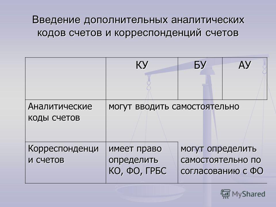 Введение дополнительных аналитических кодов счетов и корреспонденций счетов КУБУАУ Аналитические коды счетов могут вводить самостоятельно Корреспонденци и счетов имеет право определить КО, ФО, ГРБС могут определить самостоятельно по согласованию с ФО