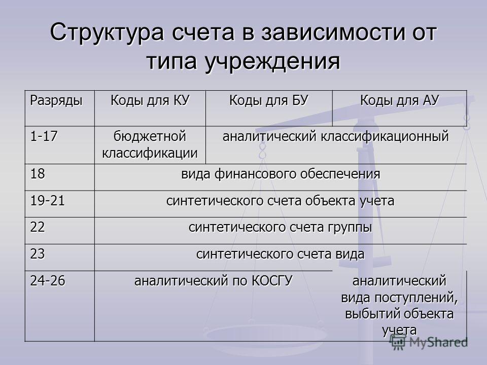 Структура счета в зависимости от типа учреждения Разряды Коды для КУ Коды для БУ Коды для АУ 1-17 бюджетной классификации аналитический классификационный 18 вида финансового обеспечения 19-21 синтетического счета объекта учета 22 синтетического счета