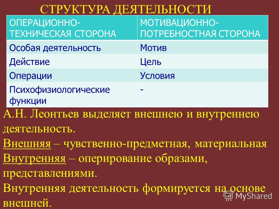 СТРУКТУРА ДЕЯТЕЛЬНОСТИ А.Н. Леонтьев выделяет внешнею и внутреннею деятельность. Внешняя – чувственно-предметная, материальная Внутренняя – оперирование образами, представлениями. Внутренняя деятельность формируется на основе внешней. ОПЕРАЦИОННО- ТЕ