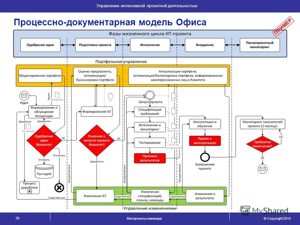 © Copyright 2010 Материалы семинара 20 Управление интенсивной проектной деятельностью Процессно-документарная модель Офиса ПРИМЕР