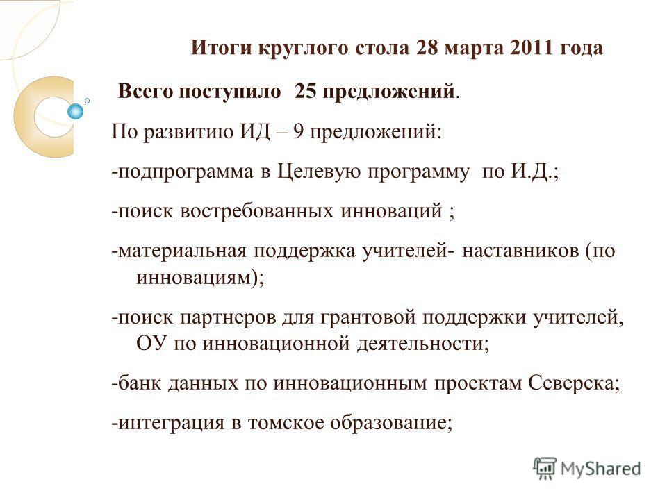Итоги круглого стола 28 марта 2011 года Всего поступило 25 предложений. По развитию ИД – 9 предложений: -подпрограмма в Целевую программу по И.Д.; -поиск востребованных инноваций ; -материальная поддержка учителей- наставников (по инновациям); -поиск