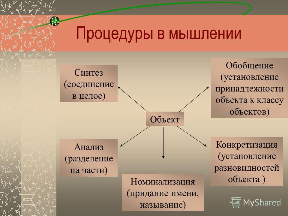 Процедуры в мышлении Анализ (разделение на части) Конкретизация (установление разновидностей объекта ) Синтез (соединение в целое) Обобщение (установление принадлежности объекта к классу объектов) Номинализация (придание имени, называние) Объект