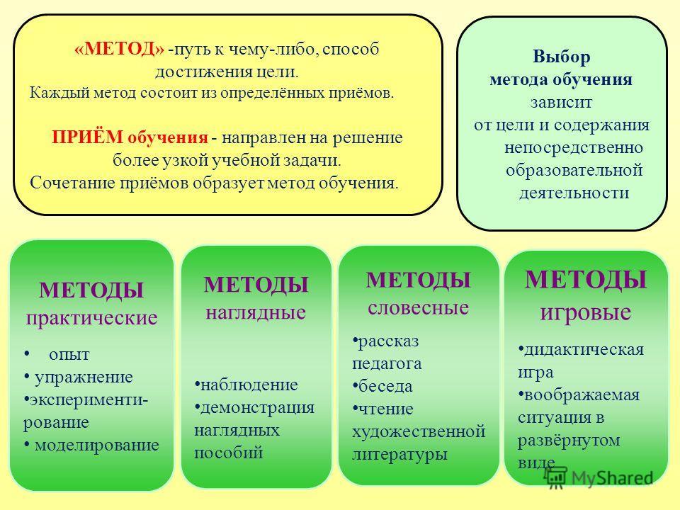 «МЕТОД» -путь к чему-либо, способ достижения цели. Каждый метод состоит из определённых приёмов. ПРИЁМ обучения - направлен на решение более узкой учебной задачи. Сочетание приёмов образует метод обучения. МЕТОДЫ практические опыт упражнение эксперим