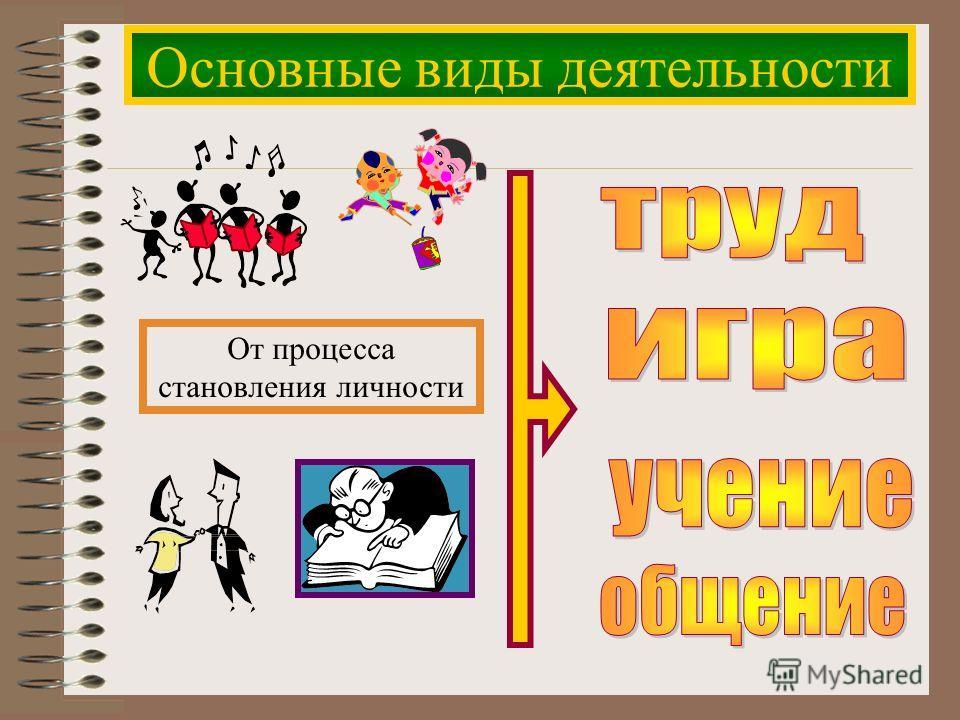 Основные виды деятельности От процесса становления личности