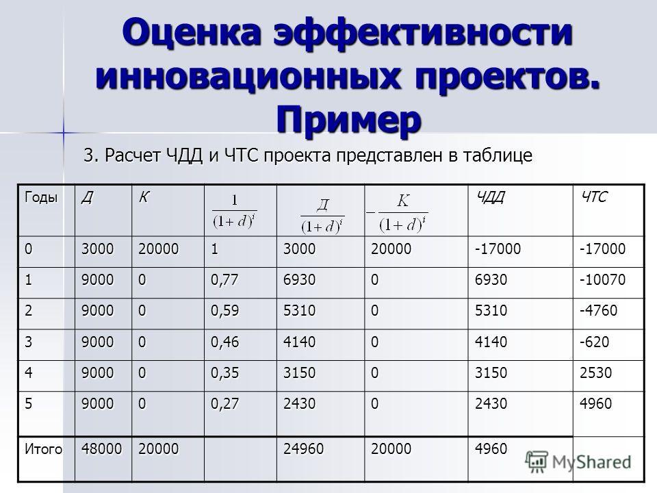 Оценка эффективности инновационных проектов. Пример 3. Расчет ЧДД и ЧТС проекта представлен в таблице ГодыДКЧДДЧТС 03000200001300020000-17000-17000 1900000,77693006930-10070 2900000,59531005310-4760 3900000,46414004140-620 4900000,353150031502530 590
