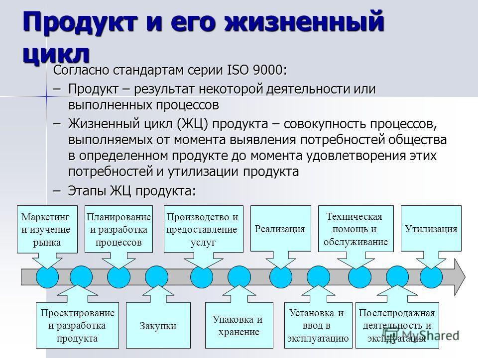 Продукт и его жизненный цикл Согласно стандартам серии ISO 9000: –Продукт – результат некоторой деятельности или выполненных процессов –Жизненный цикл (ЖЦ) продукта – совокупность процессов, выполняемых от момента выявления потребностей общества в оп