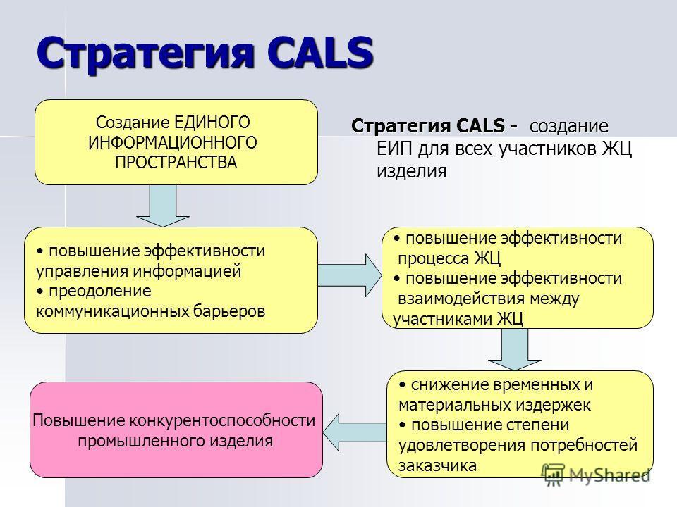 Стратегия CALS Стратегия CALS - создание ЕИП для всех участников ЖЦ изделия Создание ЕДИНОГО ИНФОРМАЦИОННОГО ПРОСТРАНСТВА повышение эффективности управления информацией преодоление коммуникационных барьеров повышение эффективности процесса ЖЦ повышен