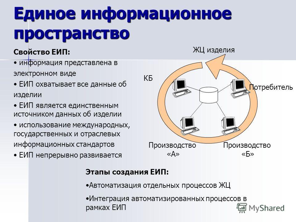 Единое информационное пространство Этапы создания ЕИП: Автоматизация отдельных процессов ЖЦ Интеграция автоматизированных процессов в рамках ЕИП ЖЦ изделия КБ Производство «А» Производство «Б» Потребитель Свойство ЕИП: информация представлена в элект