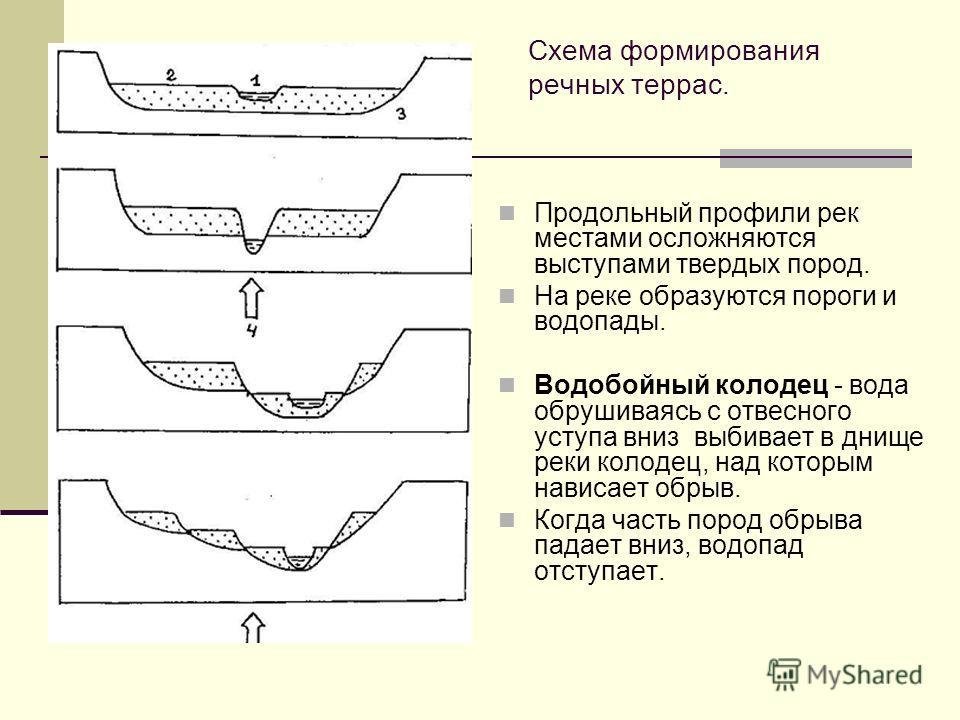 Схема формирования речных террас. Продольный профили рек местами осложняются выступами твердых пород. На реке образуются пороги и водопады. Водобойный колодец - вода обрушиваясь с отвесного уступа вниз выбивает в днище реки колодец, над которым навис
