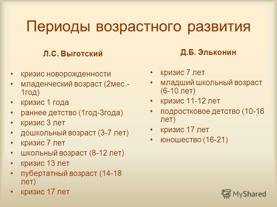 Периоды возрастного развития Л.С. Выготский кризис новорожденности младенческий возраст (2мес.- 1год) кризис 1 года раннее детство (1год-3года) кризис 3 лет дошкольный возраст (3-7 лет) кризис 7 лет школьный возраст (8-12 лет) кризис 13 лет пубертатн
