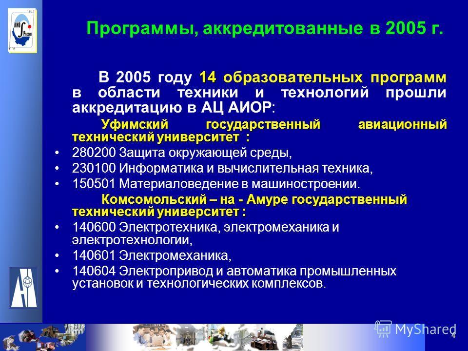 4 Программы, аккредитованные в 2005 г. 14 В 2005 году 14 образовательных программ в области техники и технологий прошли аккредитацию в АЦ АИОР: Уфимский государственный авиационный технический университет : Уфимский государственный авиационный технич