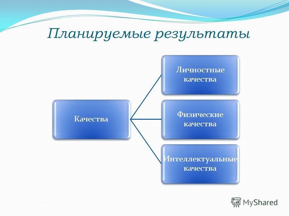 Планируемые результаты Качества Личностные качества Физические качества Интеллектуальные качества