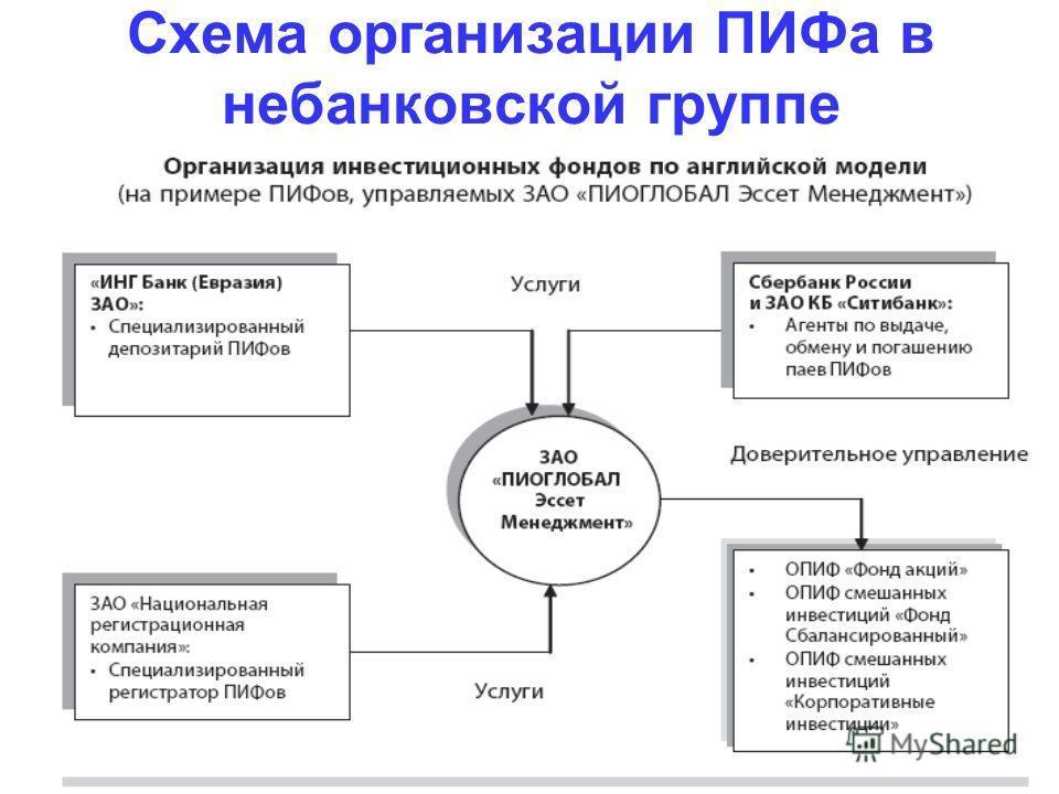 Схема организации ПИФа в небанковской группе
