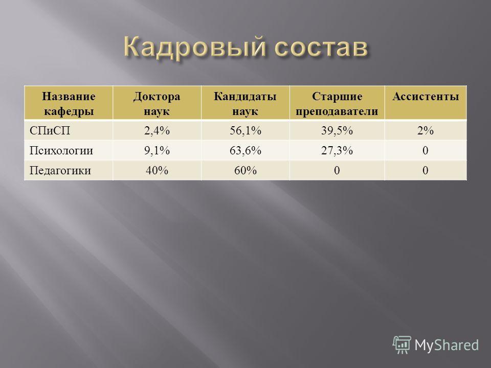 Название кафедры Доктора наук Кандидаты наук Старшие преподаватели Ассистенты СПиСП 2,4%56,1%39,5%2% Психологии 9,1%63,6%27,3%0 Педагогики 40%60%00