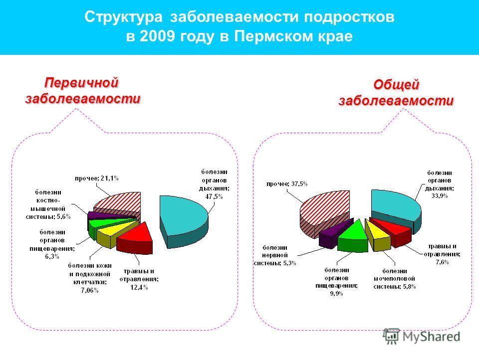 Первичнойзаболеваемости Общейзаболеваемости Структура заболеваемости подростков в 2009 году в Пермском крае