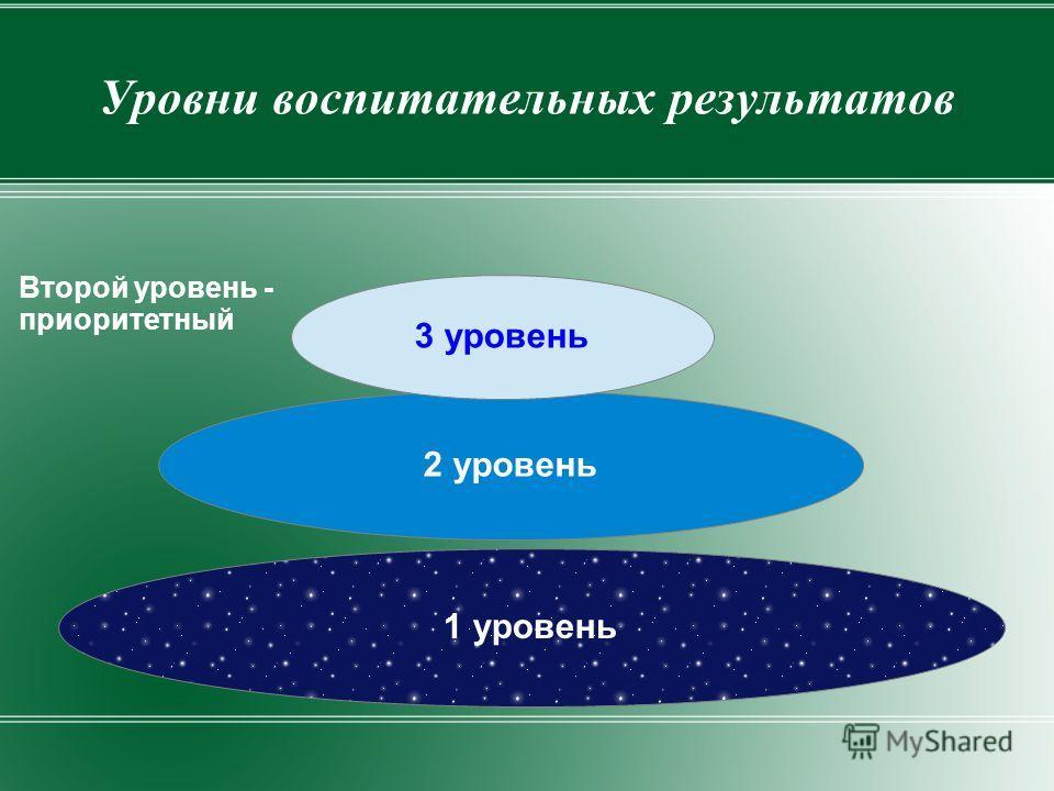 Уровни воспитательных результатов 1 уровень 2 уровень 3 уровень Второй уровень - приоритетный