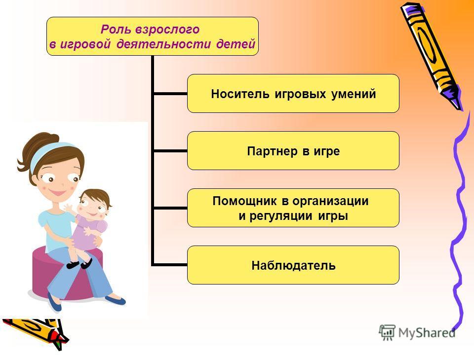 Роль взрослого в игровой деятельности детей Носитель игровых умений Партнер в игре Помощник в организации и регуляции игры Наблюдатель
