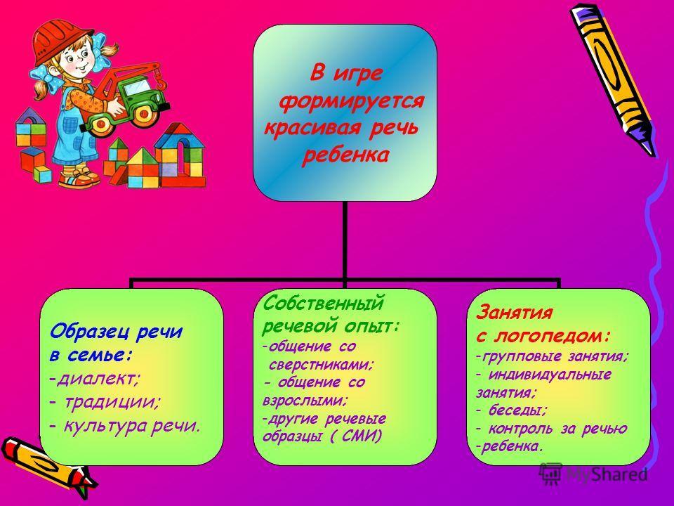 В игре формируется красивая речь ребенка Образец речи в семье: диалект; традиции; культура речи. Собственный речевой опыт: общение со сверстниками; - общение со взрослыми; другие речевые образцы ( СМИ) Занятия с логопедом: групповые занятия; индивиду