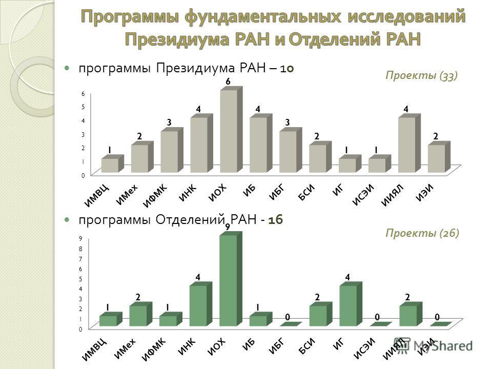 программы Президиума РАН – 10 программы Отделений РАН - 16 Проекты (33) Проекты (26)