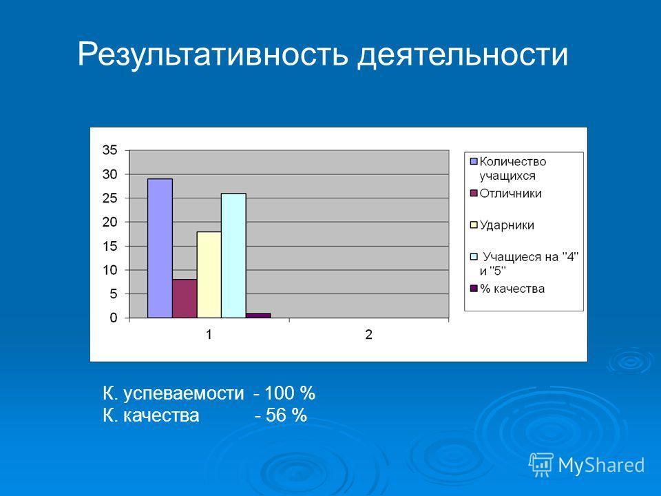 Результативность деятельности К. успеваемости - 100 % К. качества - 56 %