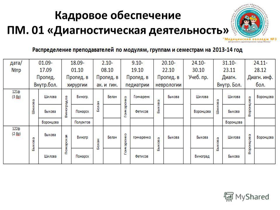 Кадровое обеспечение ПМ. 01 «Диагностическая деятельность»