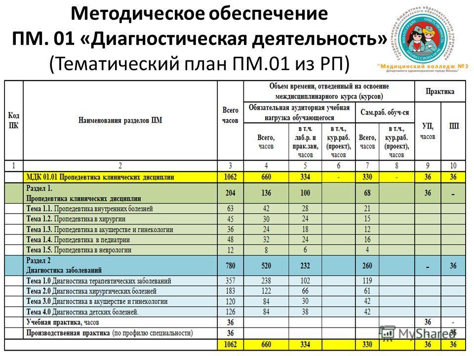 Методическое обеспечение ПМ. 01 «Диагностическая деятельность» (Тематический план ПМ.01 из РП)