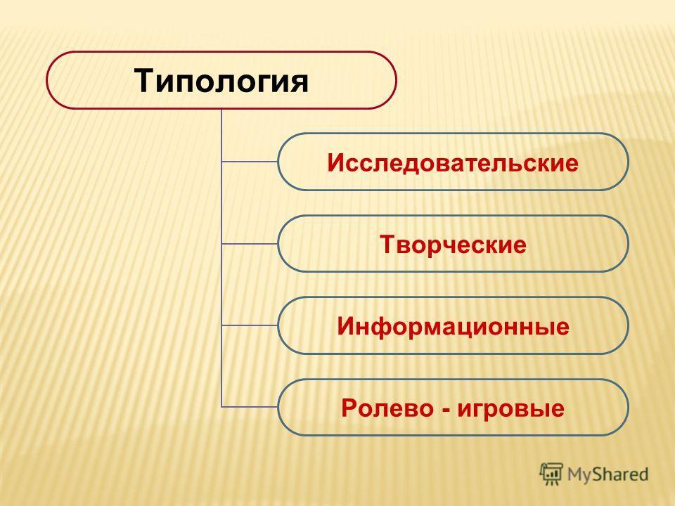 Типология Исследовательские Творческие Информационные Ролево - игровые