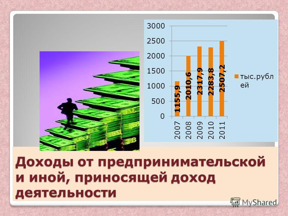 Доходы от предпринимательской и иной, приносящей доход деятельности